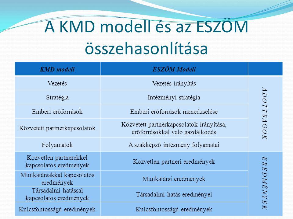 A KMD modell és az ESZÖM összehasonlítása KMD modellESZÖM Modell VezetésVezetés-irányítás ADOTTSÁGOK StratégiaIntézményi stratégia Emberi erőforrásokE