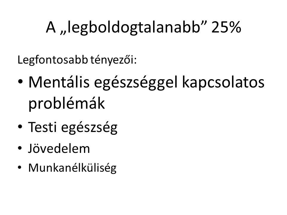 """A """"legboldogtalanabb"""" 25% Legfontosabb tényezői: • Mentális egészséggel kapcsolatos problémák • Testi egészség • Jövedelem • Munkanélküliség"""