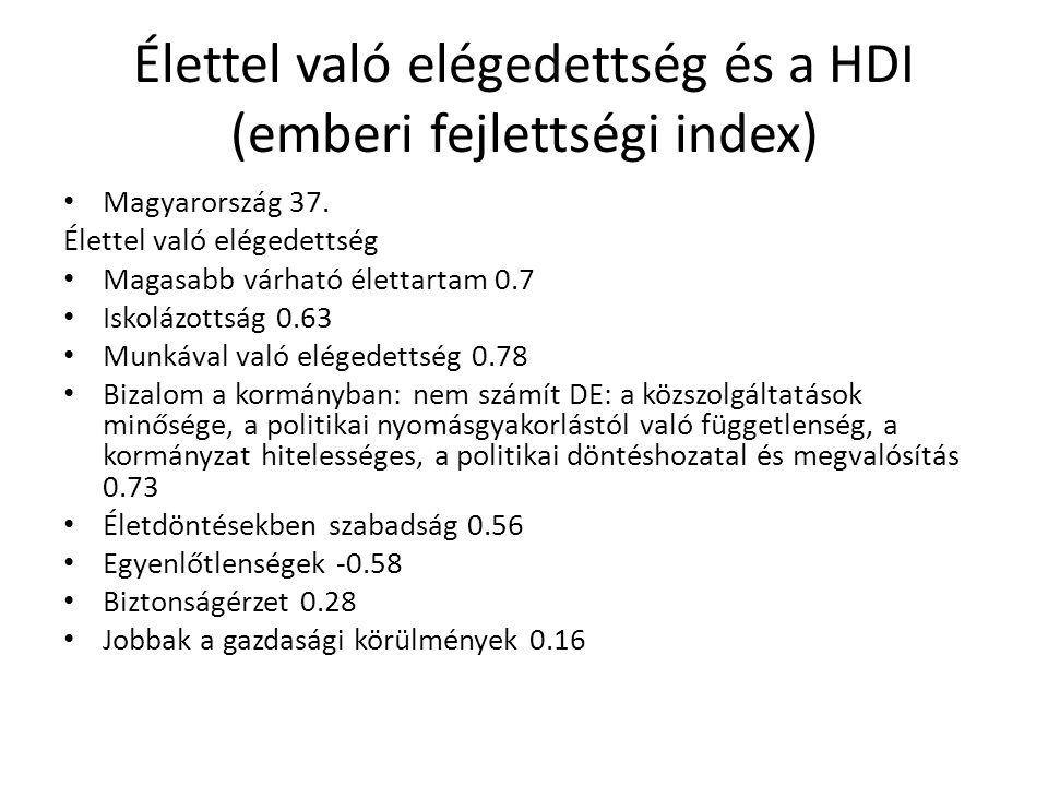 Élettel való elégedettség és a HDI (emberi fejlettségi index) • Magyarország 37. Élettel való elégedettség • Magasabb várható élettartam 0.7 • Iskoláz