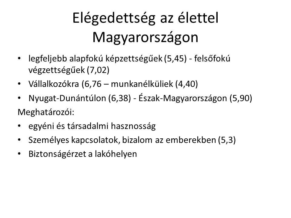 Elégedettség az élettel Magyarországon • legfeljebb alapfokú képzettségűek (5,45) - felsőfokú végzettségűek (7,02) • Vállalkozókra (6,76 – munkanélkül