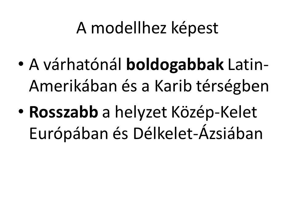 A modellhez képest • A várhatónál boldogabbak Latin- Amerikában és a Karib térségben • Rosszabb a helyzet Közép-Kelet Európában és Délkelet-Ázsiában