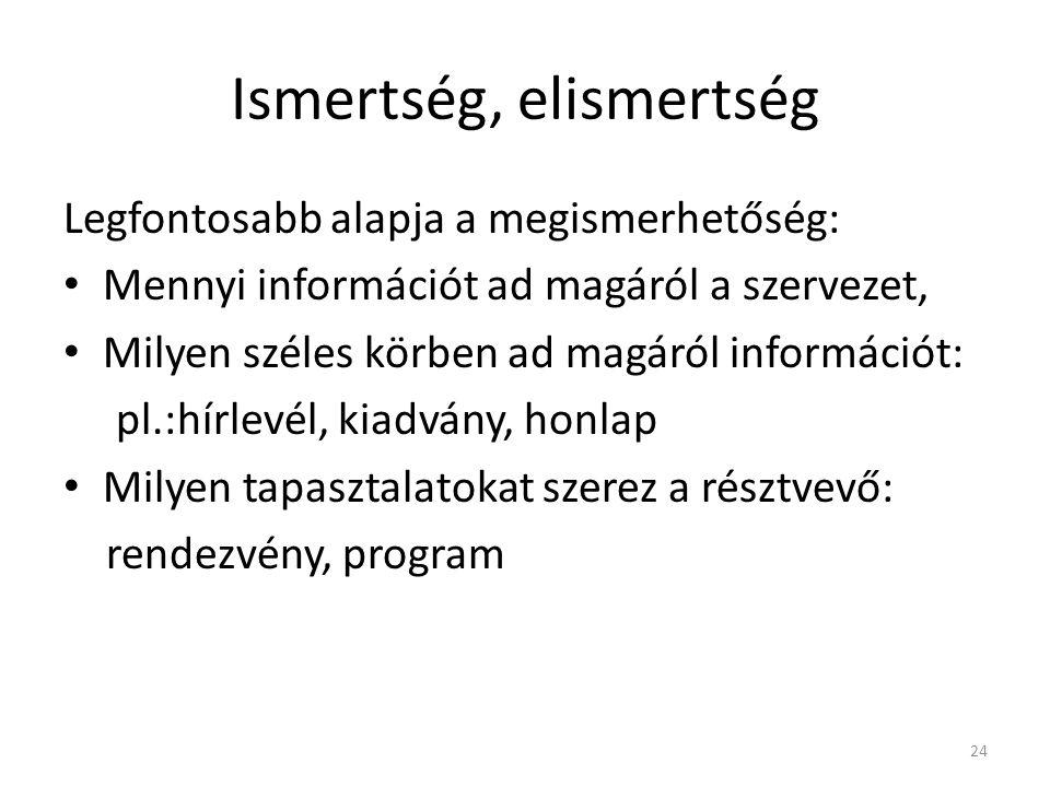 Ismertség, elismertség Legfontosabb alapja a megismerhetőség: • Mennyi információt ad magáról a szervezet, • Milyen széles körben ad magáról informáci