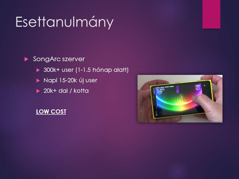 Esettanulmány  SongArc szerver  300k+ user (1-1.5 hónap alatt)  Napi 15-20k új user  20k+ dal / kotta LOW COST