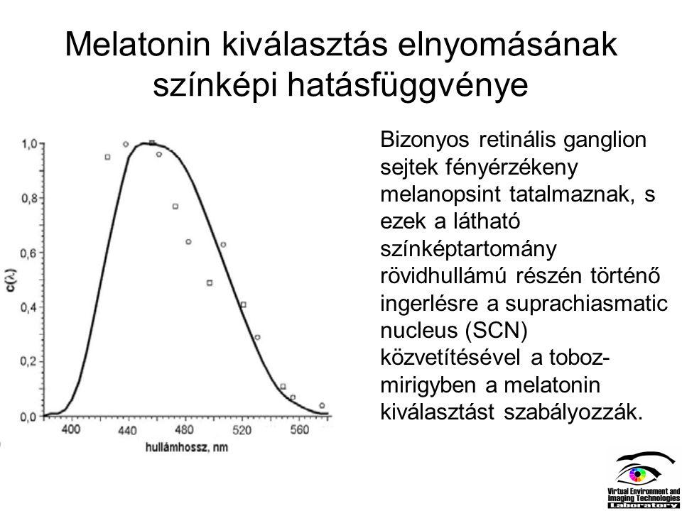 Melatonin kiválasztás elnyomásának színképi hatásfüggvénye Bizonyos retinális ganglion sejtek fényérzékeny melanopsint tatalmaznak, s ezek a látható s