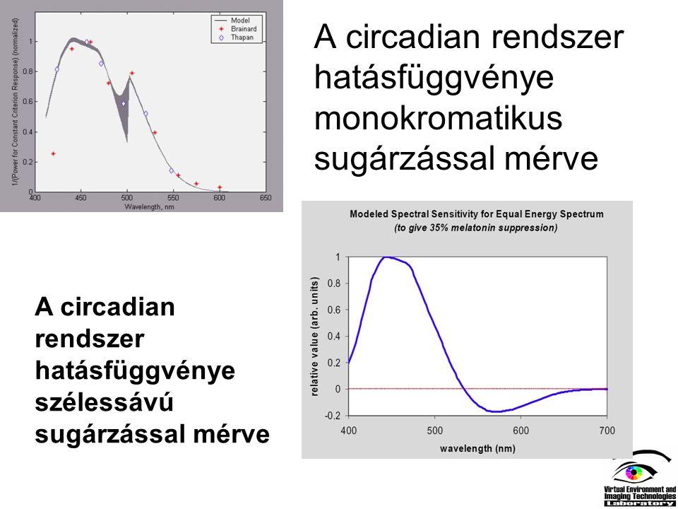 A circadian rendszer hatásfüggvénye monokromatikus sugárzással mérve A circadian rendszer hatásfüggvénye szélessávú sugárzással mérve