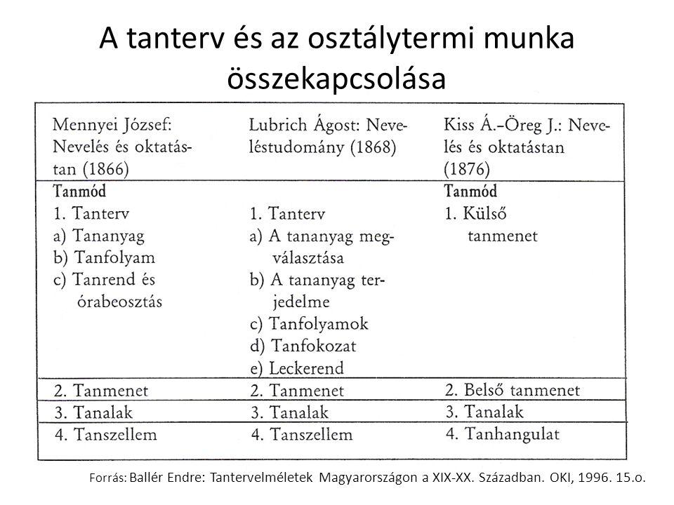 A fogalmak meghatározása Forrás: Ballér Endre: Tantervelméletek Magyarországon a XIX-XX.
