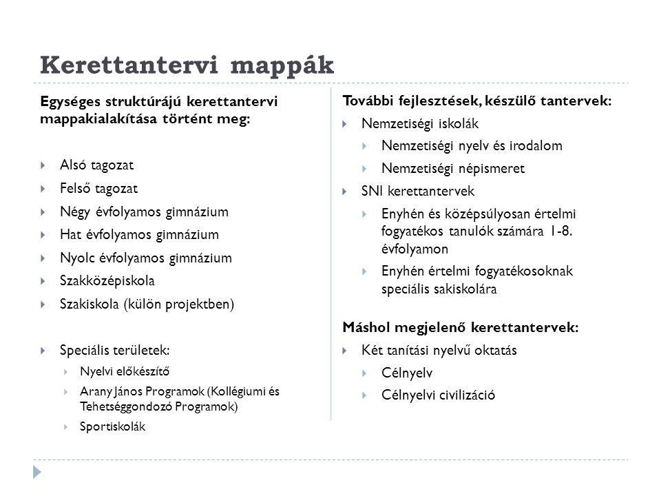 Kerettantervi mappák Egységes struktúrájú kerettantervi mappakialakítása történt meg:  Alsó tagozat  Felső tagozat  Négy évfolyamos gimnázium  Hat