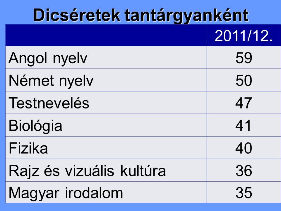 Dicséretek tantárgyanként 2011/12.