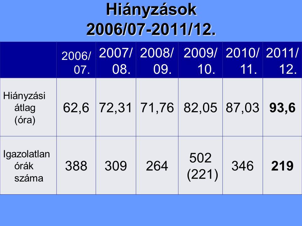 2006/ 07. 2007/ 08. 2008/ 09. 2009/ 10. 2010/ 11.