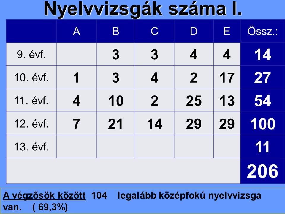 Nyelvvizsgák száma I.ABCDEÖssz.: 9. évf. 3344 14 10.