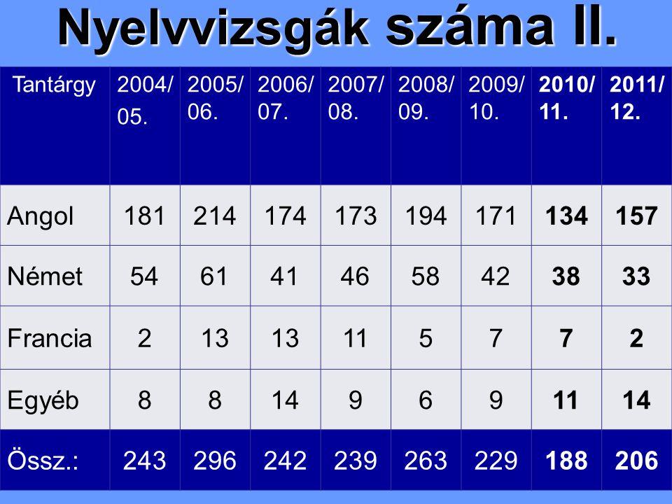 Nyelvvizsgák száma II. Tantárgy2004/ 05. 2005/ 06.