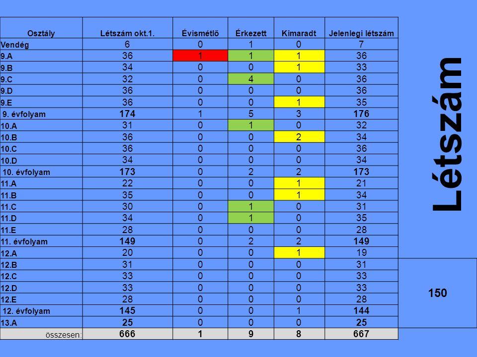 OsztályLétszám okt.1.ÉvismétlőÉrkezettKimaradtJelenlegi létszám Vendég 60107 9.A 36111 9.B 3400133 9.C 3204036 9.D 36000 9.E 3600135 9.