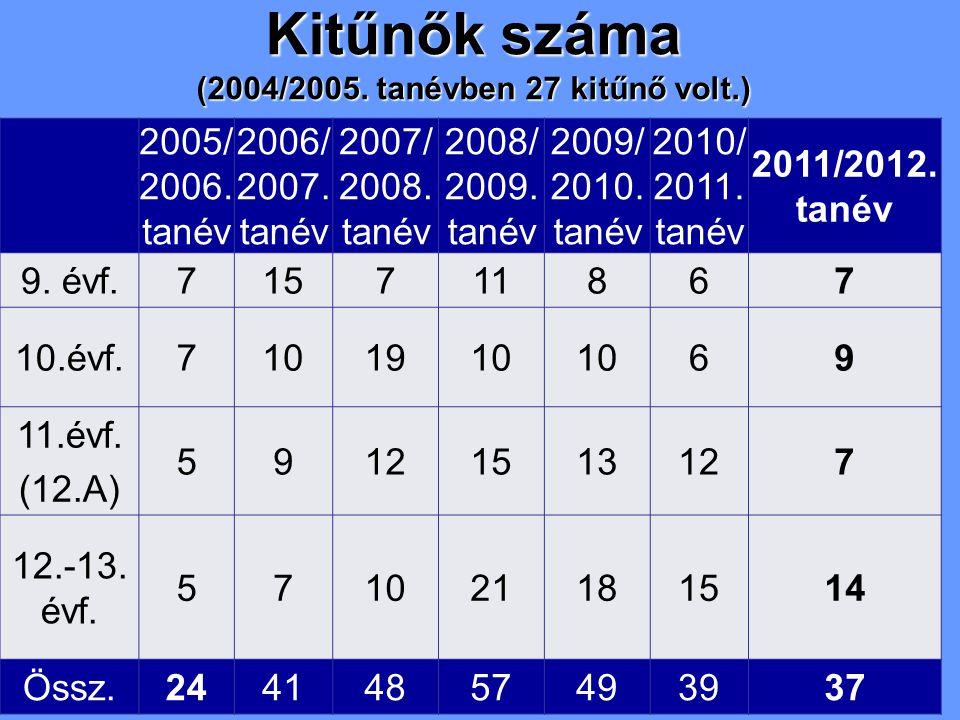 Kitűnők száma (2004/2005. tanévben 27 kitűnő volt.) 2005/ 2006.