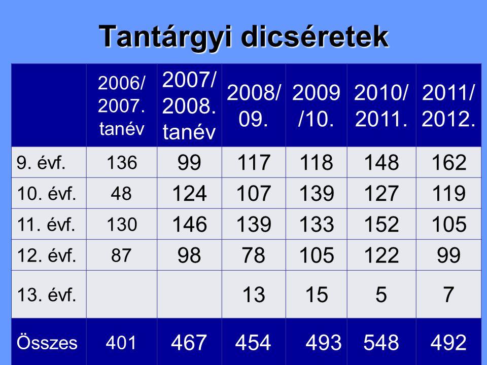 Tantárgyi dicséretek 2006/ 2007. tanév 2007/ 2008.