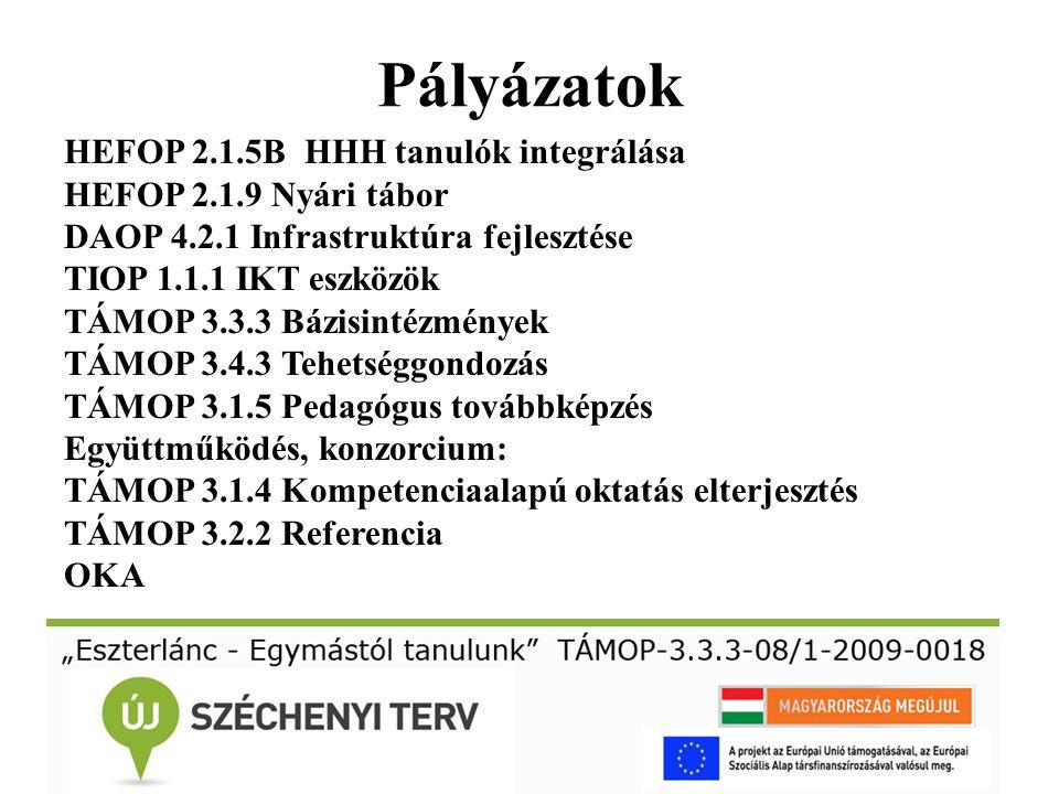 Pályázatok HEFOP 2.1.5B HHH tanulók integrálása HEFOP 2.1.9 Nyári tábor DAOP 4.2.1 Infrastruktúra fejlesztése TIOP 1.1.1 IKT eszközök TÁMOP 3.3.3 Bázi