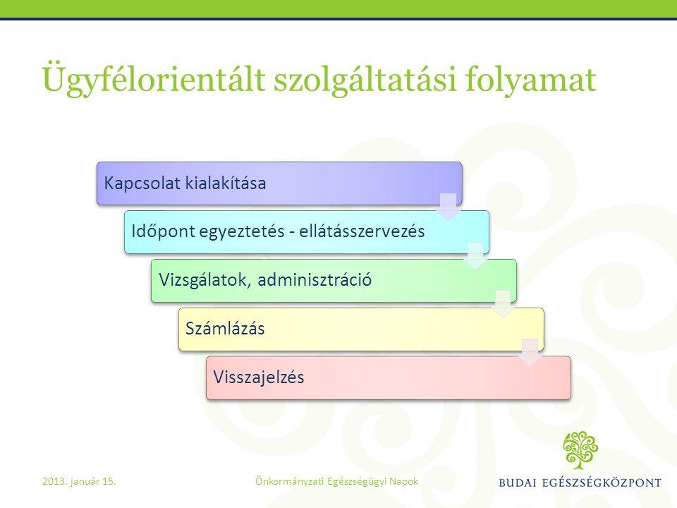 Ügyfélorientált szolgáltatási folyamat Kapcsolat kialakításaIdőpont egyeztetés - ellátásszervezésVizsgálatok, adminisztrációSzámlázásVisszajelzés 2013