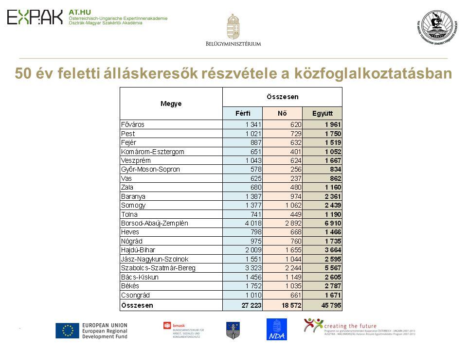 12 50 év feletti álláskeresők részvétele a közfoglalkoztatásban Forrás : NFSZ
