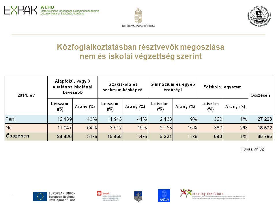 13 Közfoglalkoztatásban résztvevők megoszlása nem és iskolai végzettség szerint Forrás : NFSZ