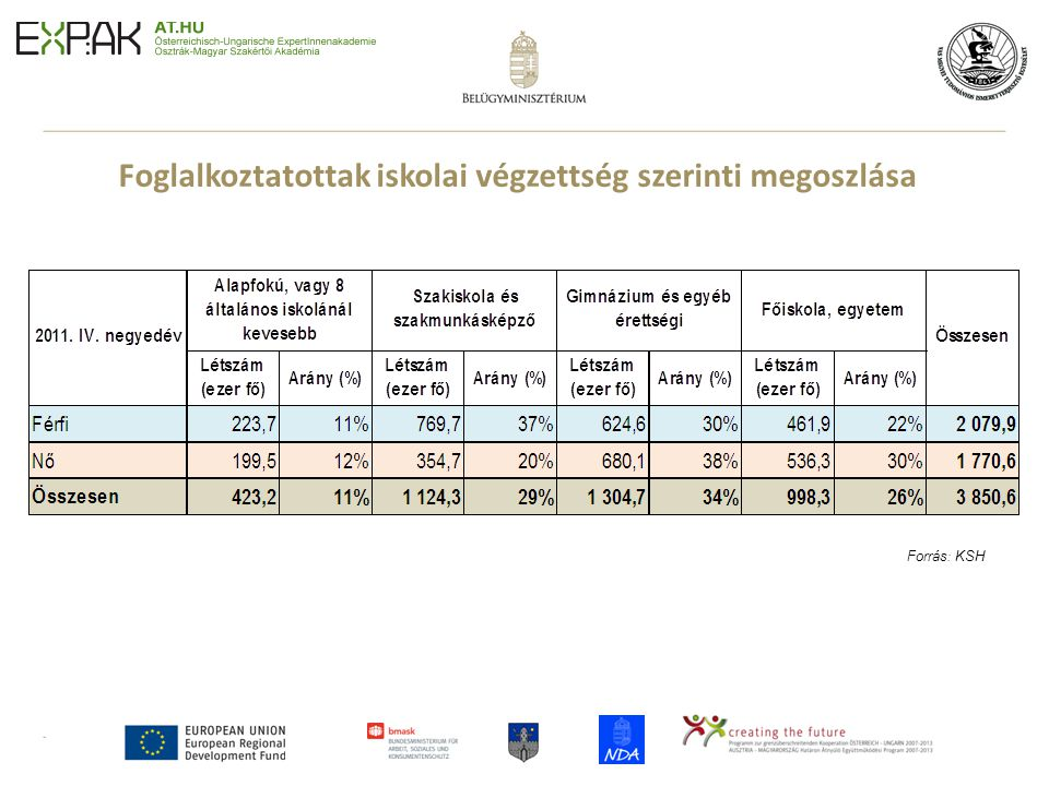 7 Foglalkoztatottak iskolai végzettség szerinti megoszlása Forrás : KSH