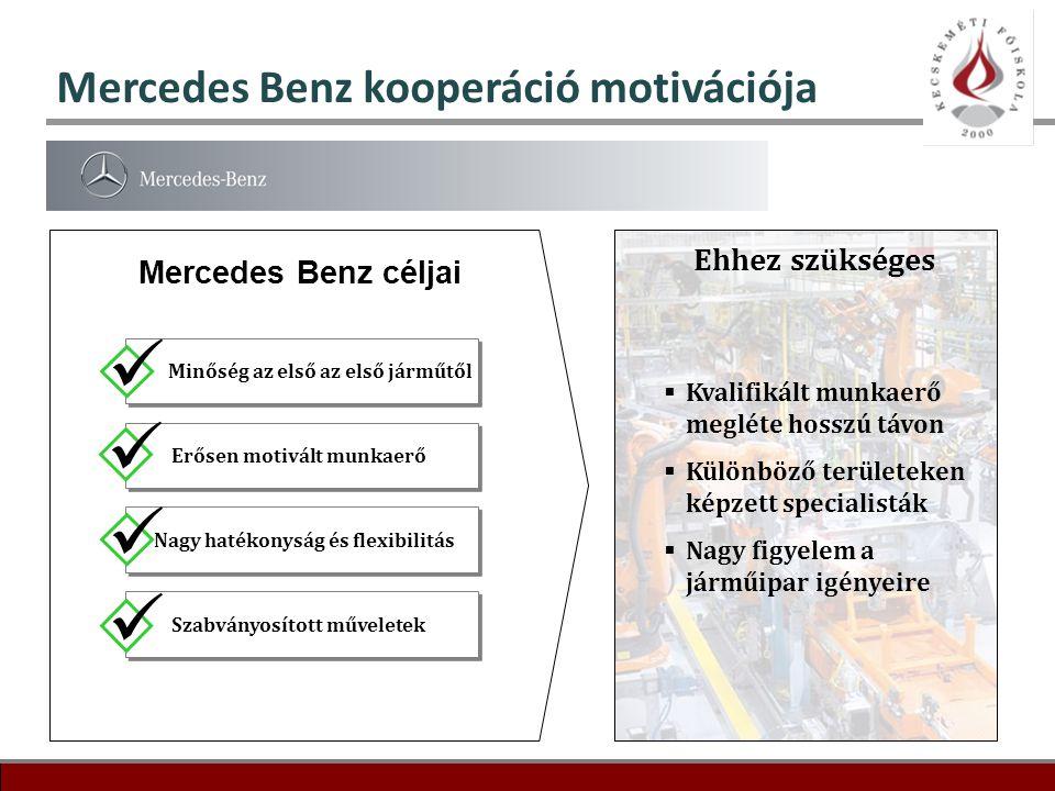 11 Mercedes Benz kooperáció motivációja Mercedes Benz céljai Minőség az első az első járműtől Erősen motivált munkaerő Nagy hatékonyság és flexibilitá