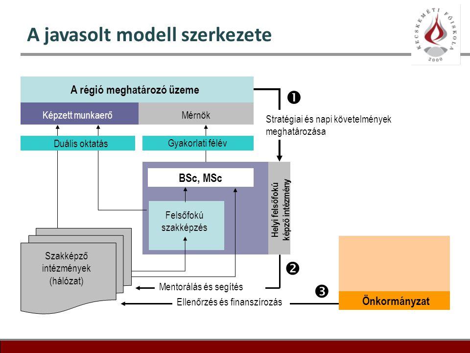 16 A javasolt modell szerkezete A régió meghatározó üzeme Képzett munkaerőMérnök Duális oktatás Gyakorlati félév Szakképző intézmények (hálózat) BSc,