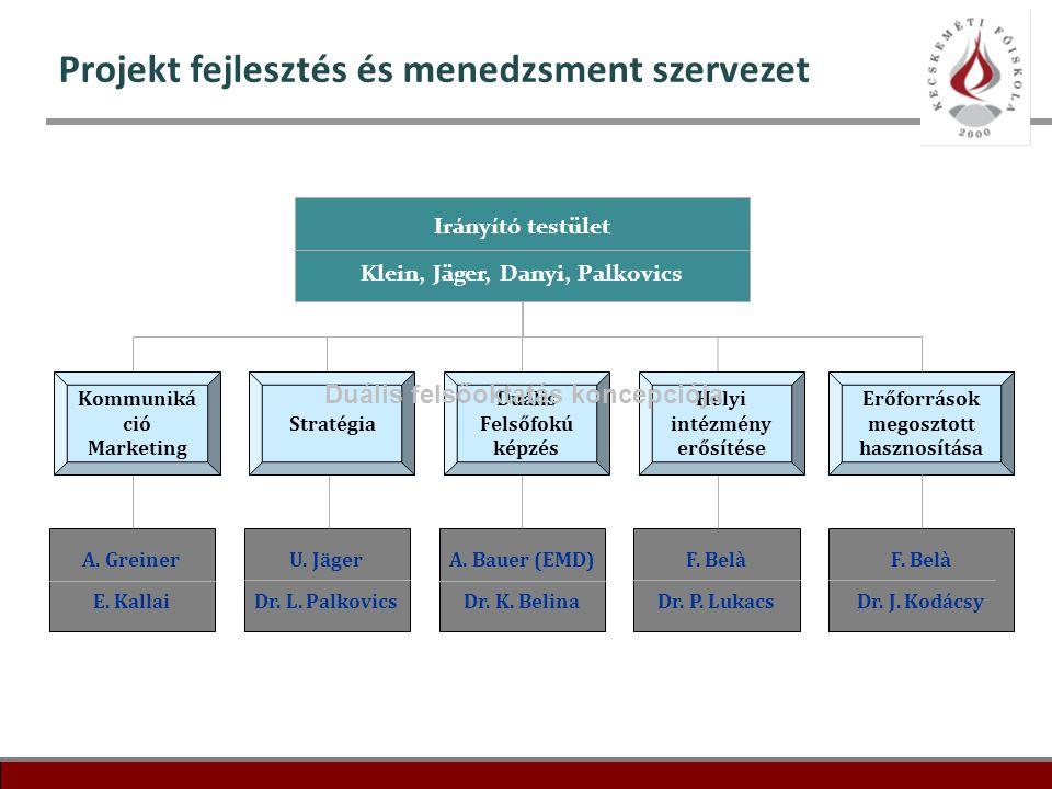 18 Projekt fejlesztés és menedzsment szervezet Irányító testület Klein, Jäger, Danyi, Palkovics Erőforrások megosztott hasznosítása A. Greiner E. Kall