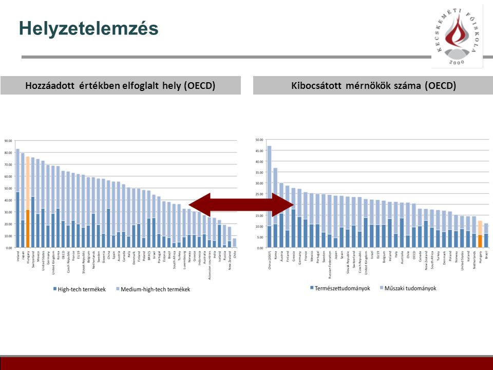 20 Helyzetelemzés Hozzáadott értékben elfoglalt hely (OECD)Kibocsátott mérnökök száma (OECD)