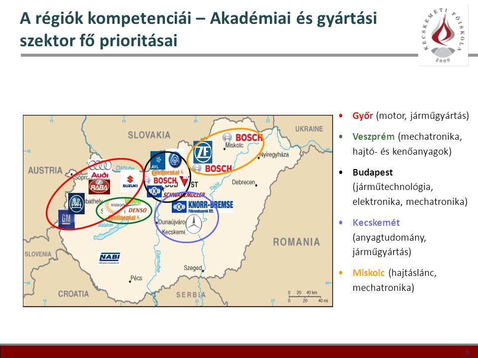 6 6 A régiók kompetenciái – Akadémiai és gyártási szektor fő prioritásai •Győr (motor, járműgyártás) •Veszprém (mechatronika, hajtó- és kenőanyagok) •