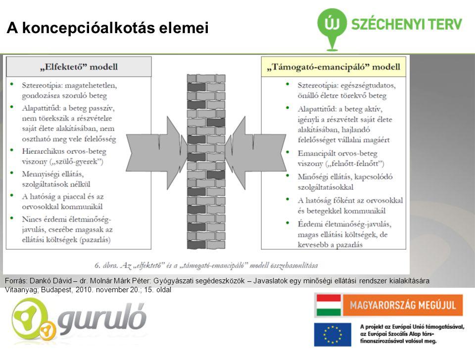 A koncepcióalkotás elemei Forrás: Dankó Dávid – dr.