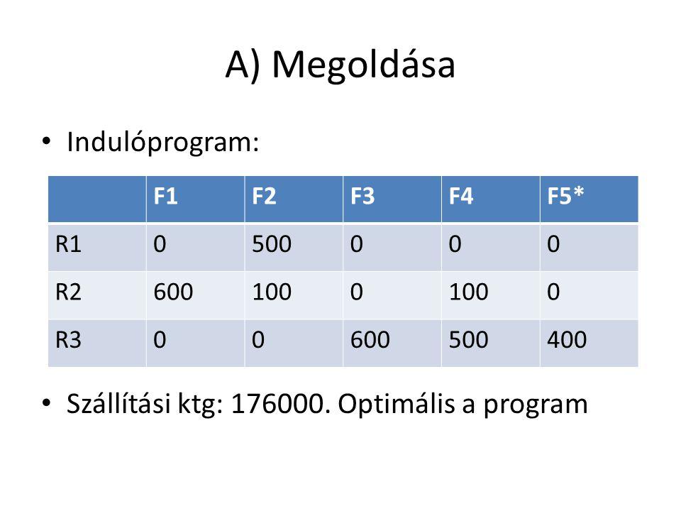 A) Megoldása • Indulóprogram: • Szállítási ktg: 176000. Optimális a program F1F2F3F4F5* R10500000 R26001000 0 R300600500400