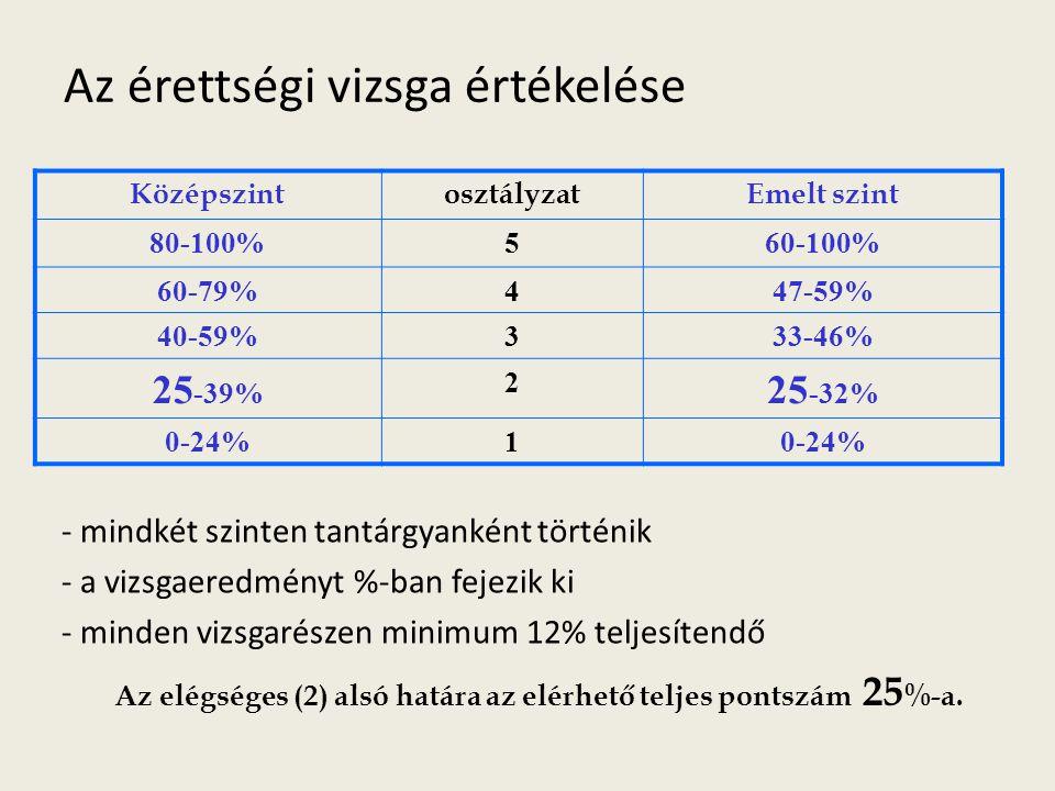 Az érettségi vizsga értékelése KözépszintosztályzatEmelt szint 80-100%560-100% 60-79%447-59% 40-59%333-46% 25 -39% 2 25 -32% 0-24%1 - mindkét szinten tantárgyanként történik - a vizsgaeredményt %-ban fejezik ki - minden vizsgarészen minimum 12% teljesítendő Az elégséges (2) alsó határa az elérhető teljes pontszám 25 %-a.