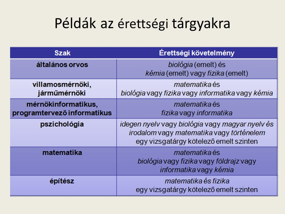 Példák az érettségi tárgyakra