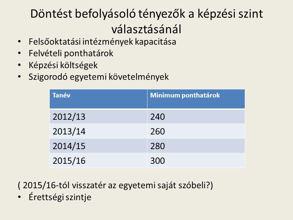 Döntést befolyásoló tényezők a képzési szint választásánál • Felsőoktatási intézmények kapacitása • Felvételi ponthatárok • Képzési költségek • Szigorodó egyetemi követelmények ( 2015/16-tól visszatér az egyetemi saját szóbeli ) • Érettségi szintje TanévMinimum ponthatárok 2012/13240 2013/14260 2014/15280 2015/16300