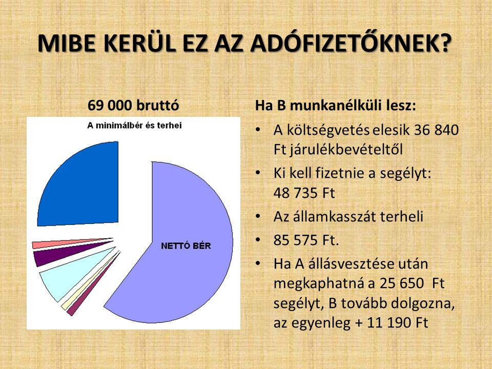 MIBE KERÜL EZ AZ ADÓFIZETŐKNEK? 69 000 bruttóHa B munkanélküli lesz: • A költségvetés elesik 36 840 Ft járulékbevételtől • Ki kell fizetnie a segélyt: