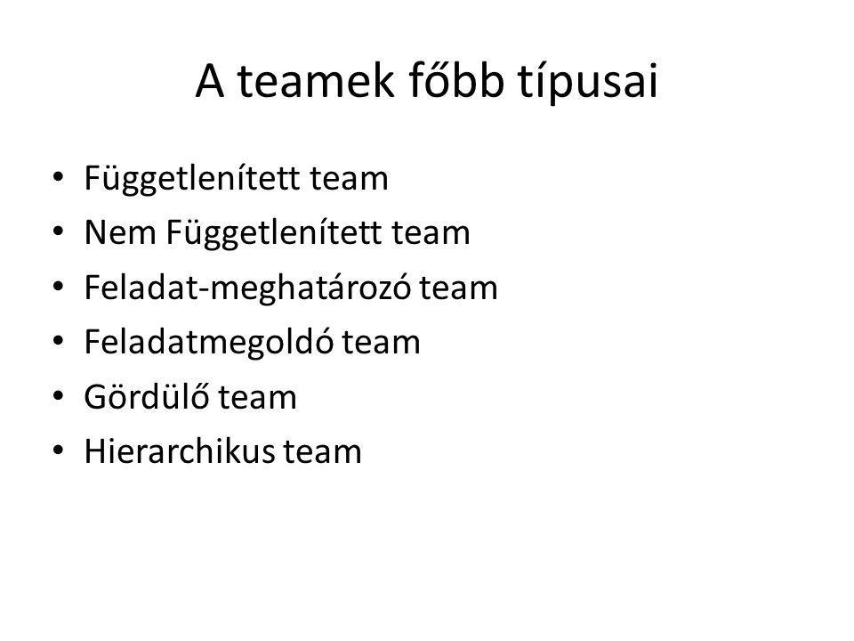 A teamek főbb típusai • Függetlenített team • Nem Függetlenített team • Feladat-meghatározó team • Feladatmegoldó team • Gördülő team • Hierarchikus team