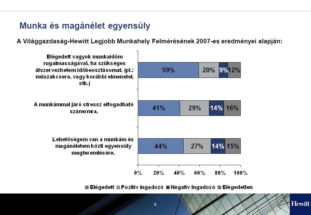 6 Munka és magánélet egyensúly A Világgazdaság-Hewitt Legjobb Munkahely Felmérésének 2007-es eredményei alapján: