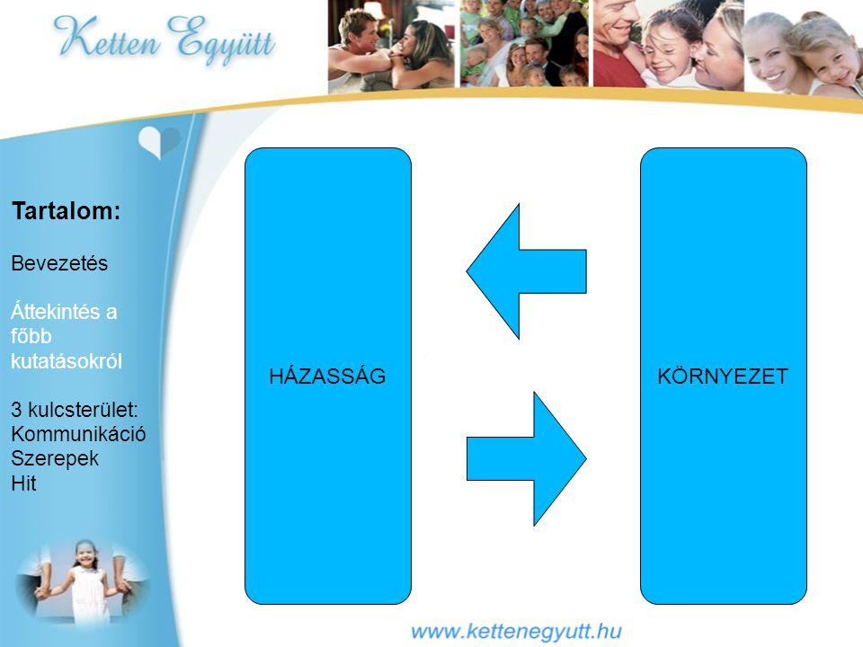 Tartalom: Bevezetés Áttekintés a főbb kutatásokról 3 kulcsterület: Kommunikáció Szerepek Hit HÁZASSÁGKÖRNYEZET