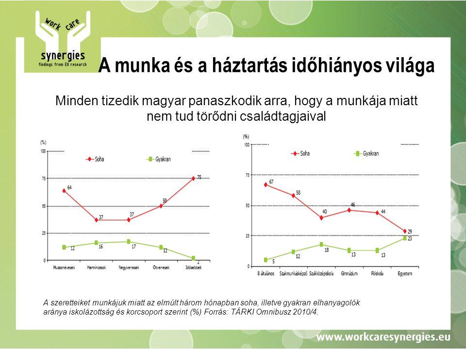 A munka és a háztartás időhiányos világa Minden tizedik magyar panaszkodik arra, hogy a munkája miatt nem tud törődni családtagjaival A szeretteiket m