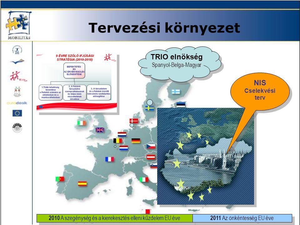 Tervezési környezet TRIO elnökség Spanyol-Belga-Magyar TRIO elnökség Spanyol-Belga-Magyar NIS Cselekvési terv NIS Cselekvési terv 2010 A szegénység és