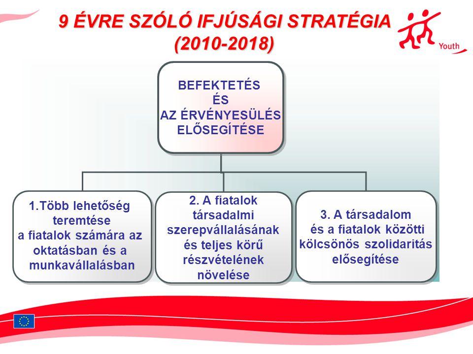 Nemzeti ifjúsági stratégia •Az ifjúságban rejlő erőforrások kibontásának •és az ifjúság társadalmi integrációjának elősegítése •Az ifjúságban rejlő erőforrások kibontásának •és az ifjúság társadalmi integrációjának elősegítése •I.