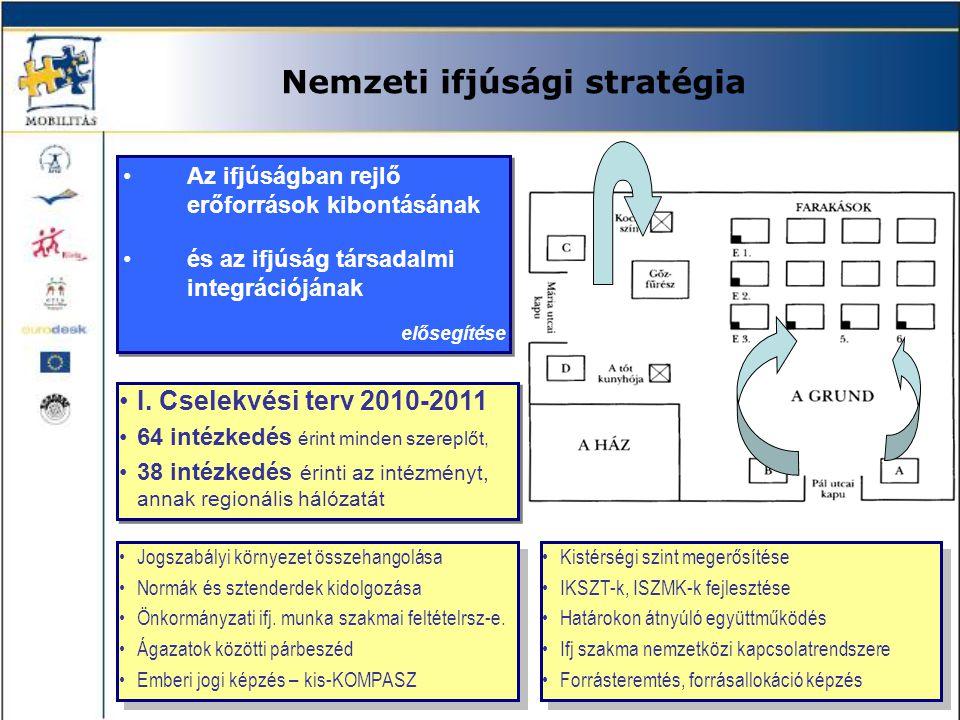 Nemzeti ifjúsági stratégia •Az ifjúságban rejlő erőforrások kibontásának •és az ifjúság társadalmi integrációjának elősegítése •Az ifjúságban rejlő er