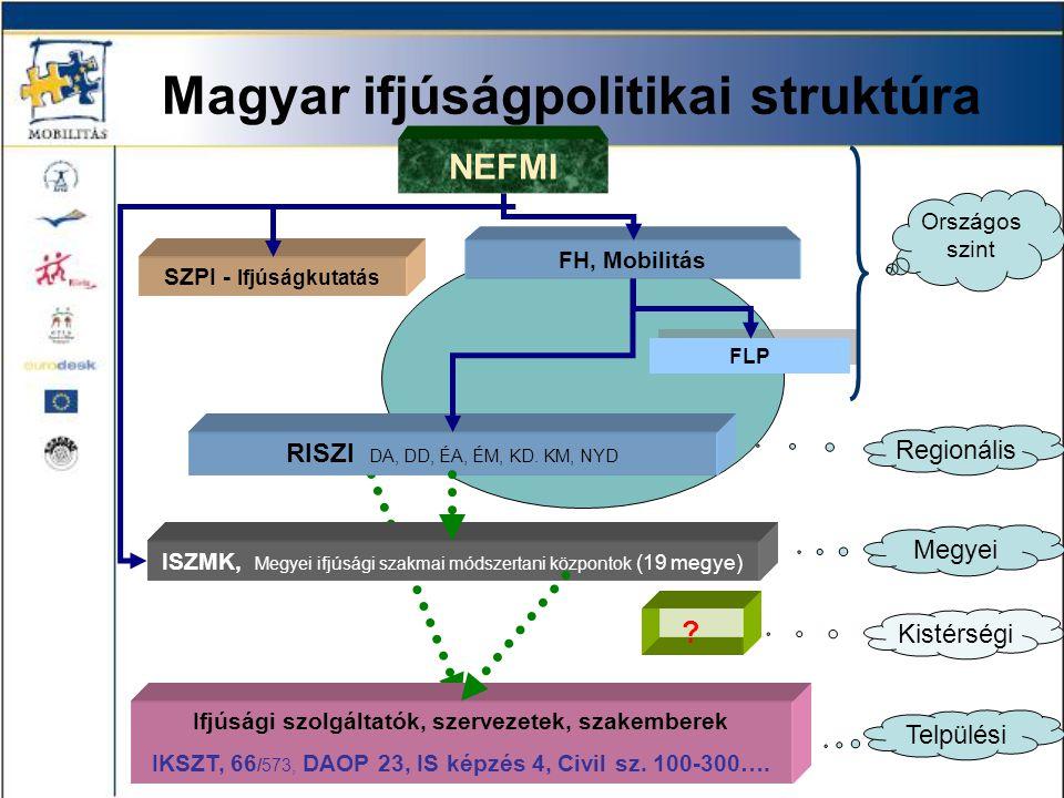 Mobilitás stratégiai célok 2010 2.