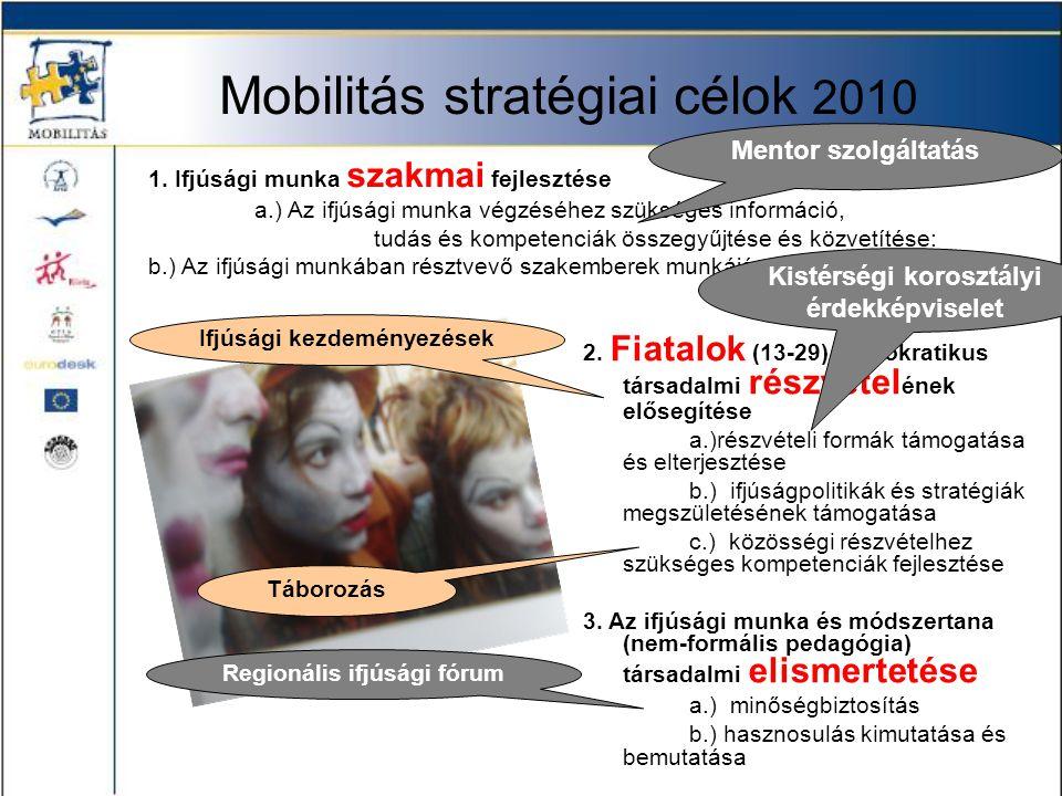 Mobilitás stratégiai célok 2010 2. Fiatalok (13-29) demokratikus társadalmi részvétel ének elősegítése a.)részvételi formák támogatása és elterjesztés