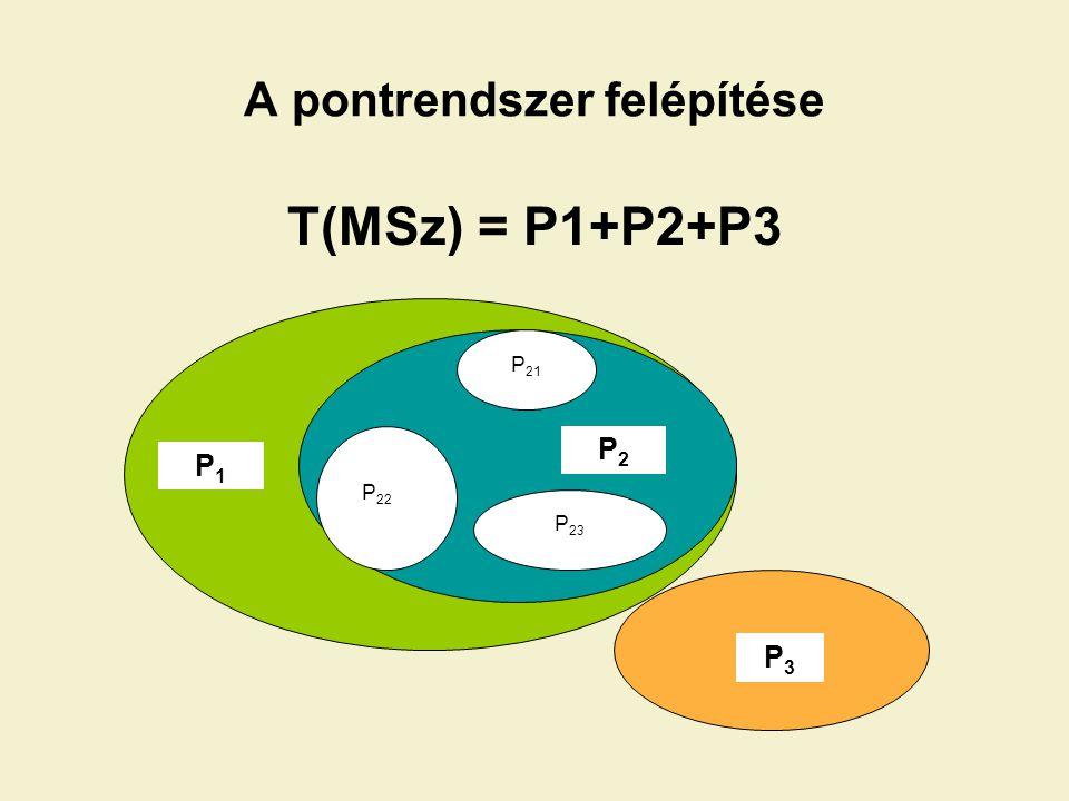 A P kiszámításának általános képlete XY ügyintéző által kezelt állomány P = —-------————————----—----——— x (súlyérték) pont az egy ügyintézőre eső átlagos kezelt állomány Példa a P1 mutató kiszámítására Például, ha -az ügyintézők átlagos elvégzett feladata 650 ügy, -és egy ügyintéző által végzett feladat 600 ügy, -akkor P1 = 600/650 x 50 % (súlyérték), azaz 46.1 pont