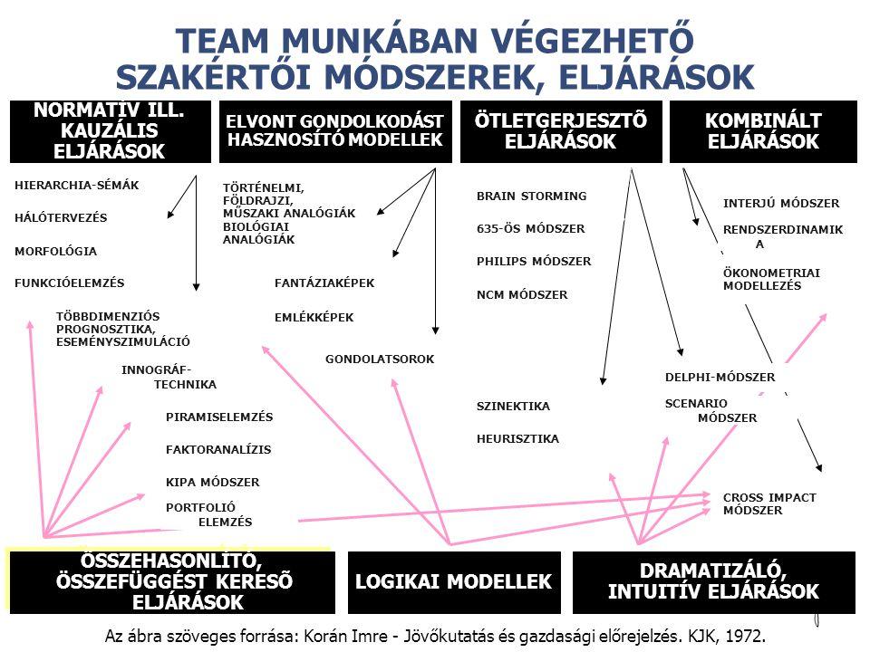 © TEAM MUNKÁBAN VÉGEZHETŐ SZAKÉRTŐI MÓDSZEREK, ELJÁRÁSOK Az ábra szöveges forrása: Korán Imre - Jövőkutatás és gazdasági előrejelzés. KJK, 1972. NORMA