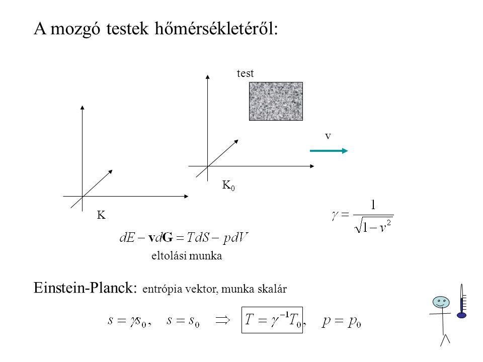 K K0K0 v test eltolási munka Einstein-Planck: entrópia vektor, munka skalár A mozgó testek hőmérsékletéről: