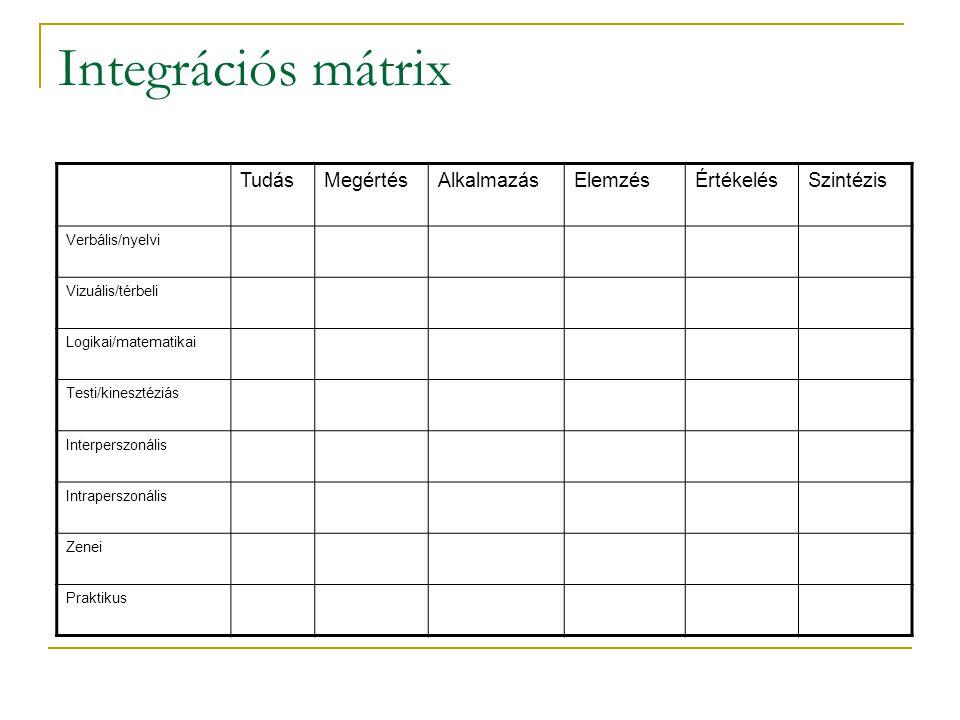 Integrációs mátrix TudásMegértésAlkalmazásElemzésÉrtékelésSzintézis Verbális/nyelvi Vizuális/térbeli Logikai/matematikai Testi/kinesztéziás Interpersz