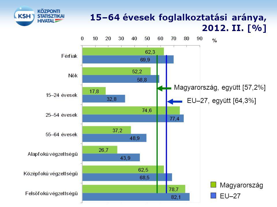 15–64 évesek foglalkoztatási aránya, 2012. II. [%] Magyarország EU–27 EU–27, együtt [64,3%] Magyarország, együtt [57,2%]