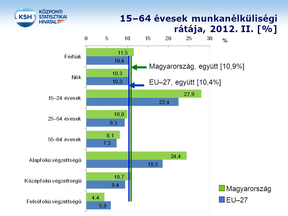 15–64 évesek munkanélküliségi rátája, 2012. II. [%] Magyarország EU–27 Magyarország, együtt [10,9%] EU–27, együtt [10,4%]