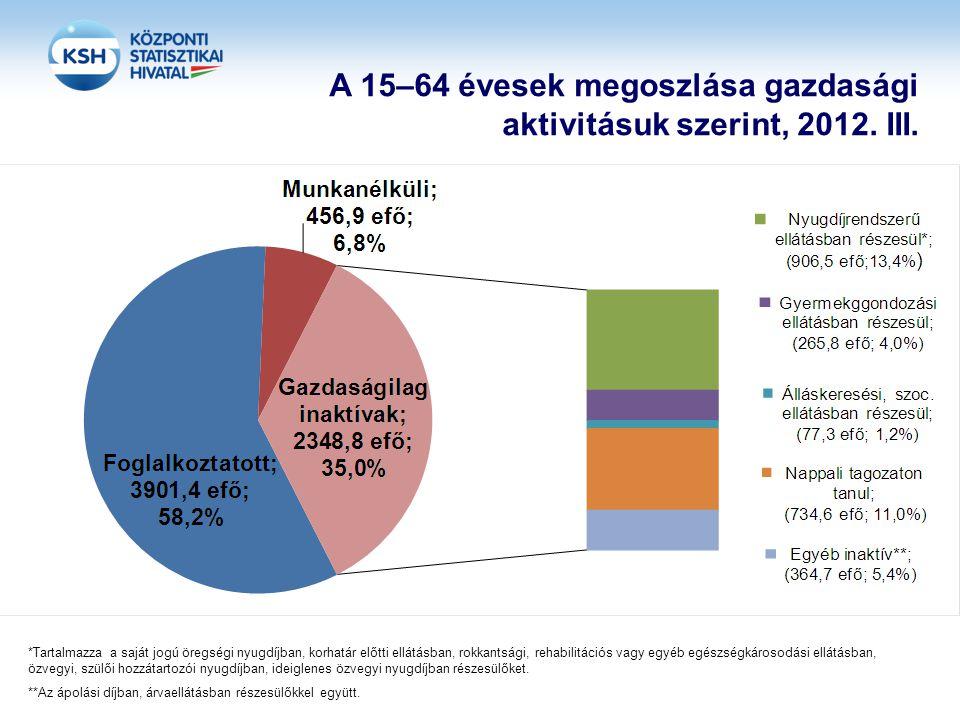 A 15–64 évesek megoszlása gazdasági aktivitásuk szerint, 2012. III. *Tartalmazza a saját jogú öregségi nyugdíjban, korhatár előtti ellátásban, rokkant